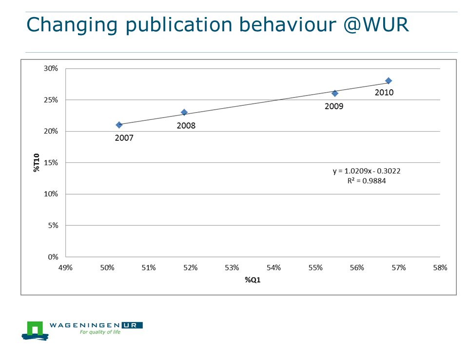 Changing publication behaviour @WUR