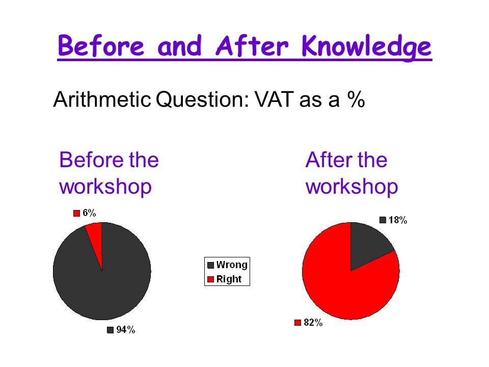 Before and After Knowledge Arithmetic Question: VAT as a % Before the workshop After the workshop