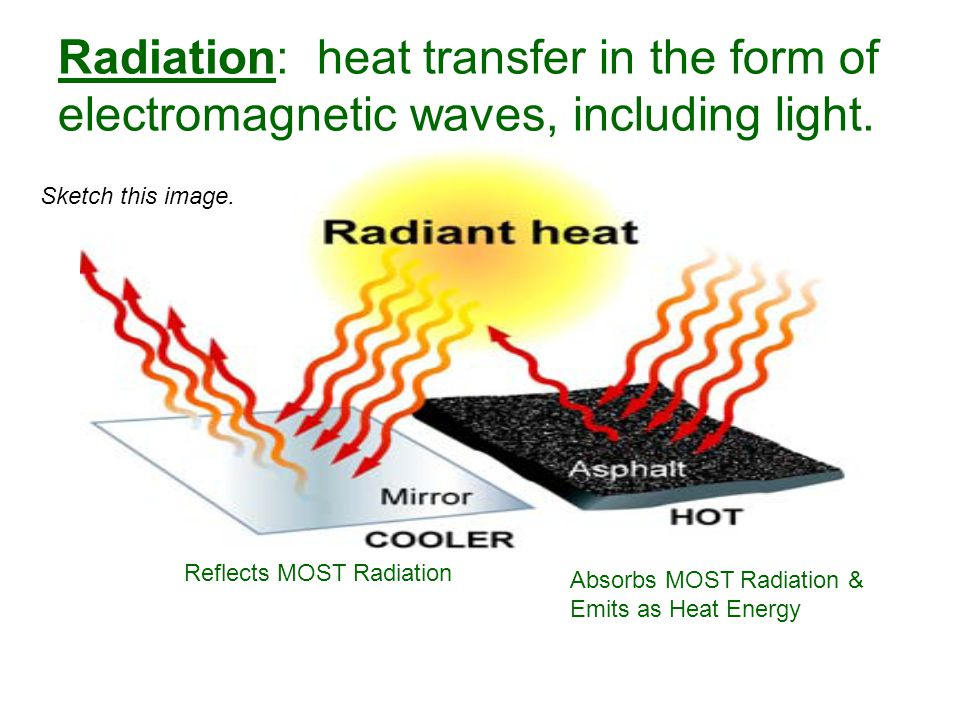 Radiation: heat transfer in the form of electromagnetic waves, including light. Sketch this image. Reflects MOST Radiation Absorbs MOST Radiation & Em