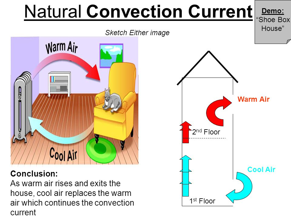 """Natural Convection Current Demo: """"Shoe Box House"""" 1 st Floor 2 nd Floor Sketch Either image Cool Air Warm Air Conclusion: As warm air rises and exits"""