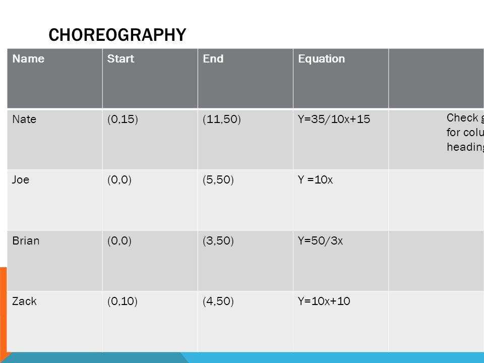 CHOREOGRAPHY NameStartEndEquation Nate(0,15)(11,50)Y=35/10x+15 Joe(0,0)(5,50)Y =10x Brian(0,0)(3,50)Y=50/3x Zack(0,10)(4,50)Y=10x+10 Check guide for column headings.