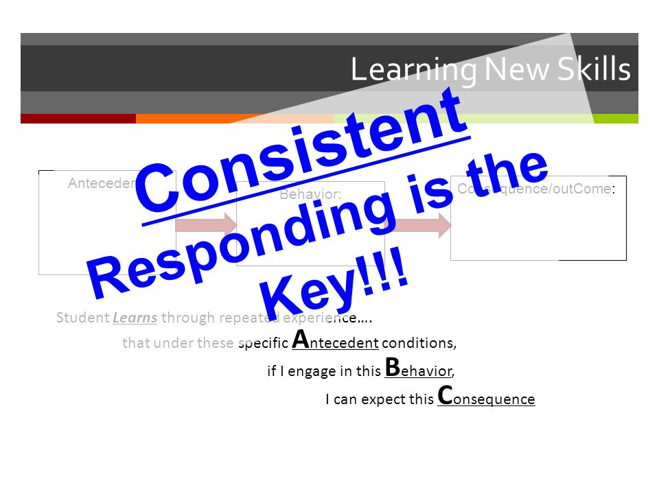 Learning New Skills Antecedent: Behavior: Consequence/outCome: Student Learns through repeated experience….