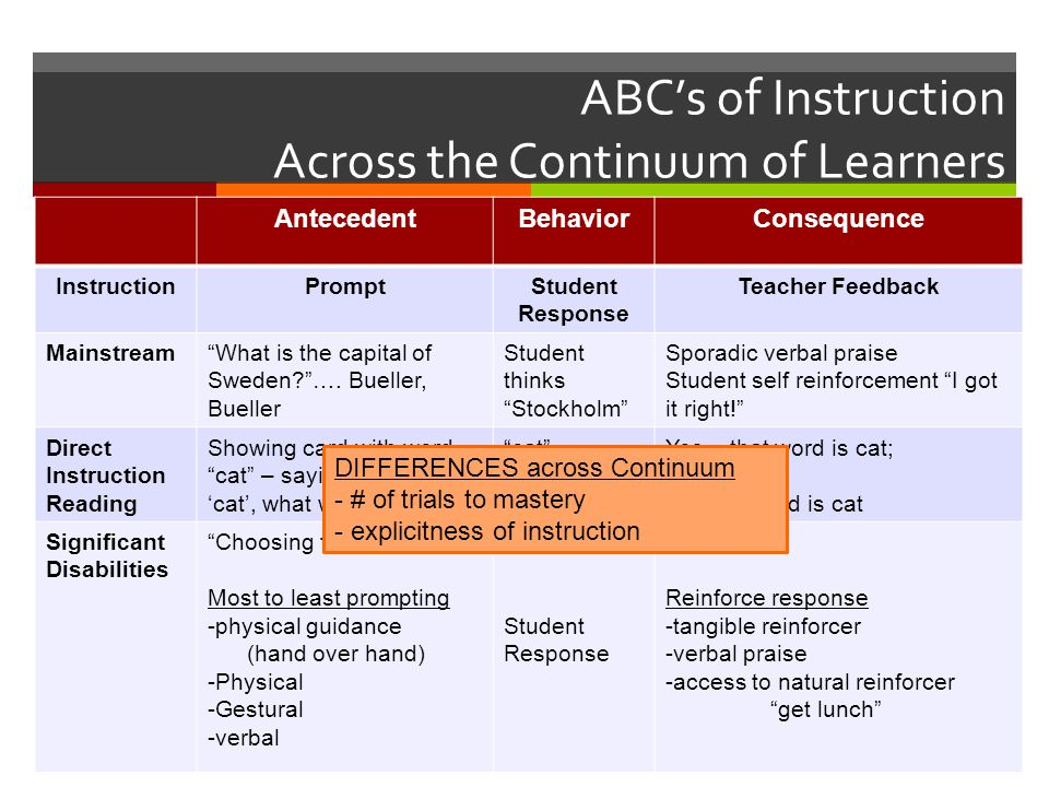ABC's of Instruction Across the Continuum of Learners AntecedentBehaviorConsequence InstructionPromptStudent Response Teacher Feedback Mainstream What is the capital of Sweden? ….