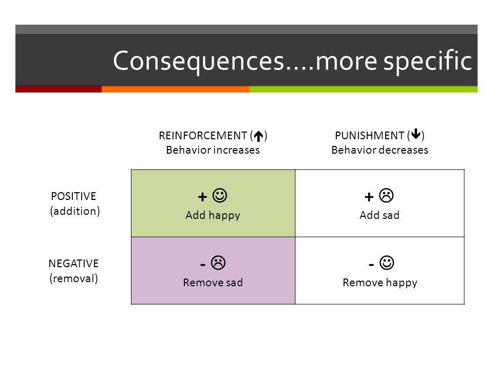 Consequences….more specific REINFORCEMENT (  ) Behavior increases PUNISHMENT (  ) Behavior decreases POSITIVE (addition) + Add happy +  Add sad NEG
