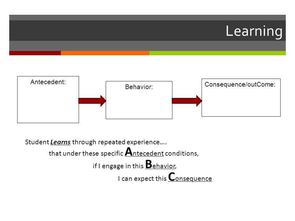 Learning Antecedent: Behavior: Consequence/outCome: Student Learns through repeated experience….