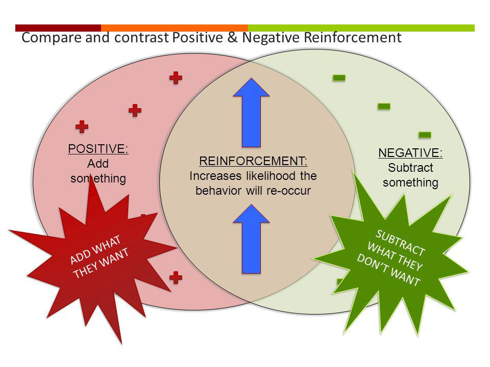 Compare and contrast Positive & Negative Reinforcement REINFORCEMENT: Increases likelihood the behavior will re-occur POSITIVE: Add something NEGATIVE