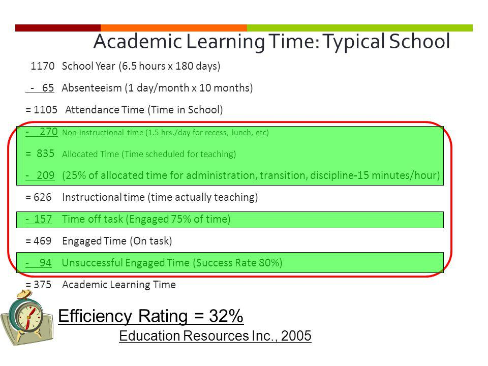 Academic Learning Time: Typical School 1170 School Year (6.5 hours x 180 days) - 65 Absenteeism (1 day/month x 10 months) = 1105 Attendance Time (Time