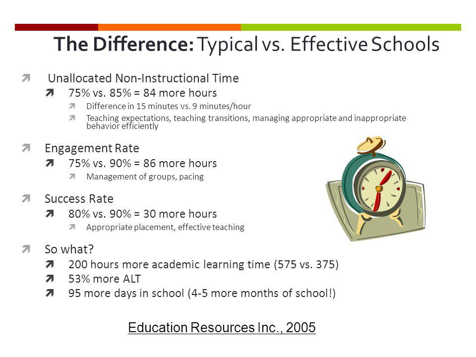 The Difference: Typical vs. Effective Schools  Unallocated Non-Instructional Time  75% vs. 85% = 84 more hours  Difference in 15 minutes vs. 9 minu