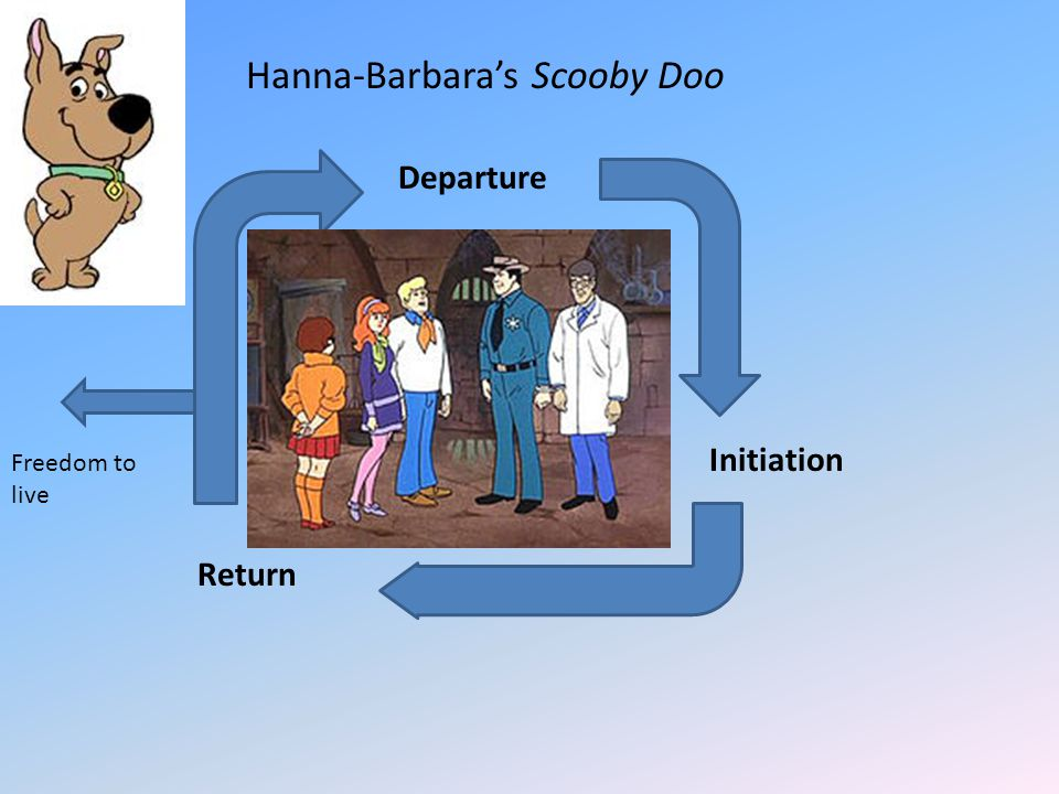 Departure Initiation Return Hanna-Barbara's Scooby Doo Freedom to live