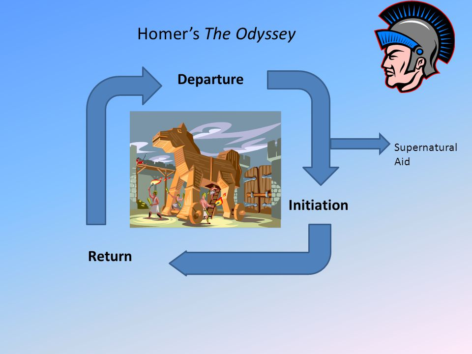 Departure Initiation Return Homer's The Odyssey Supernatural Aid