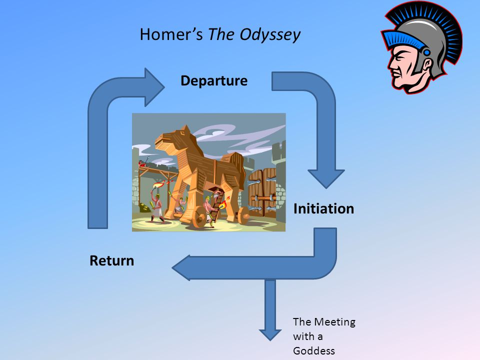 Departure Initiation Return Homer's The Odyssey The Meeting with a Goddess