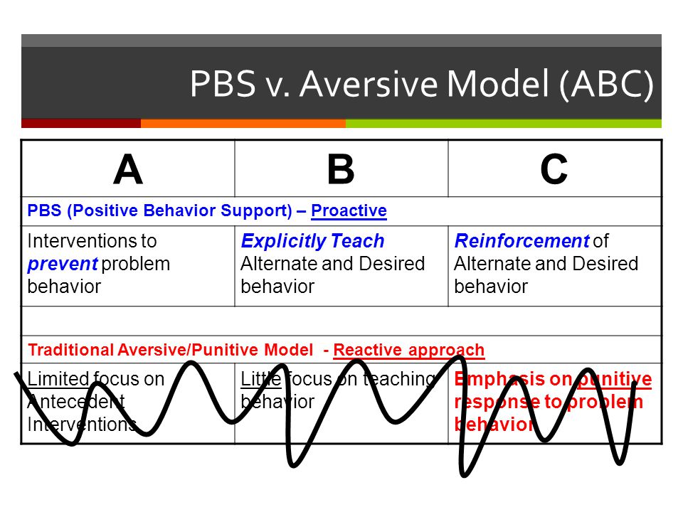 PBS v. Aversive Model (ABC) ABC PBS (Positive Behavior Support) – Proactive Interventions to prevent problem behavior Explicitly Teach Alternate and D
