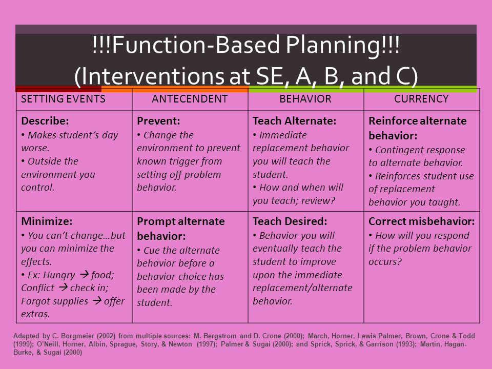 !!!Function-Based Planning!!! (Interventions at SE, A, B, and C) SETTING EVENTSANTECENDENTBEHAVIORCURRENCY Describe: Makes student's day worse. Outsid