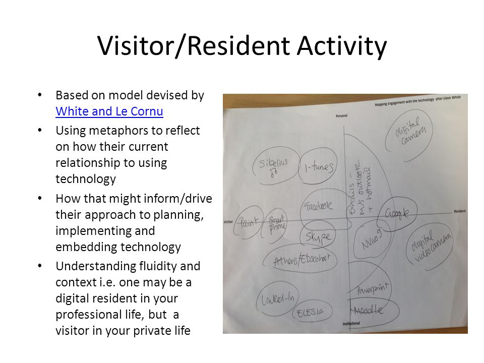 Visitor/Resident Activity Based on model devised by White and Le Cornu White and Le Cornu Using metaphors to reflect on how their current relationship to using technology How that might inform/drive their approach to planning, implementing and embedding technology Understanding fluidity and context i.e.