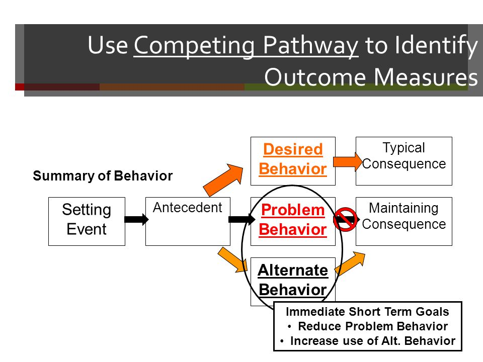 Use Competing Pathway to Identify Outcome Measures Typical Consequence Maintaining Consequence Desired Behavior Problem Behavior Alternate Behavior Antecedent Setting Event Summary of Behavior Immediate Short Term Goals Reduce Problem Behavior Increase use of Alt.