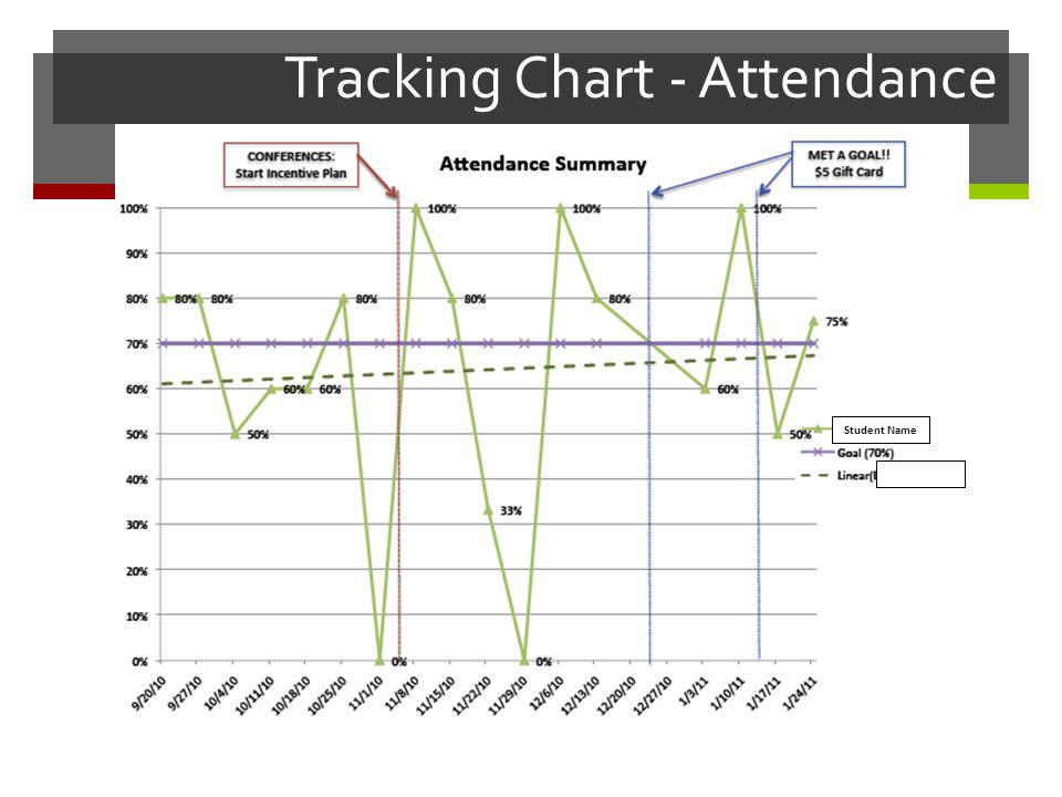 Tracking Chart - Attendance Student Name