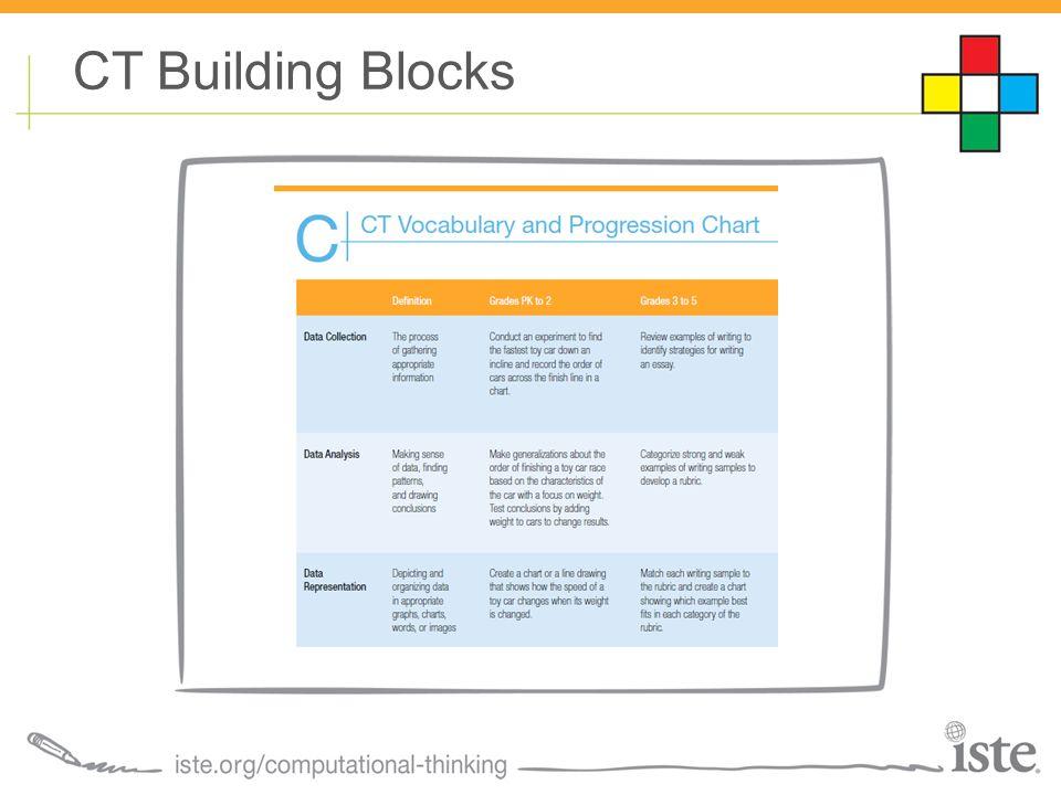 CT Building Blocks