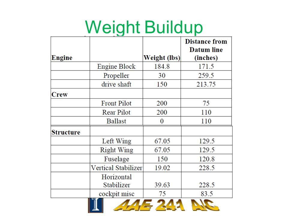 Weight Buildup