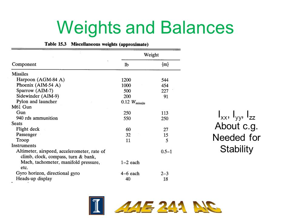 Weights and Balances I xx, I yy, I zz About c.g. Needed for Stability