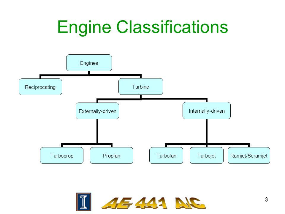3 Engine Classifications Engines ReciprocatingTurbine Externally-driven Turboprop Propfan Internally-driven Turbofan Turbojet Ramjet/Scramjet