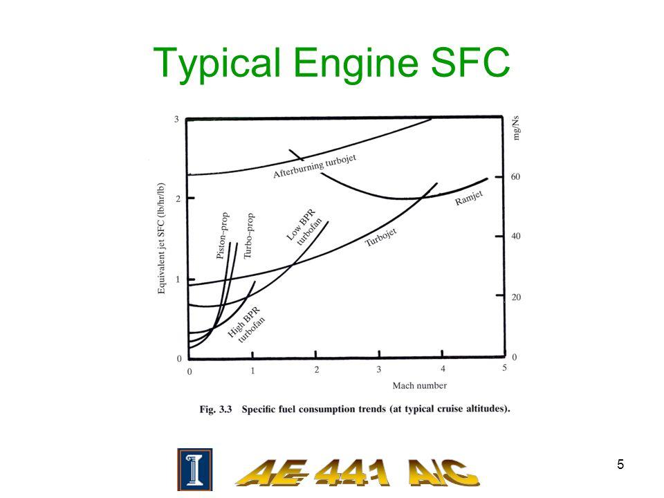5 Typical Engine SFC