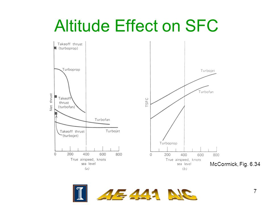 7 Altitude Effect on SFC McCormick, Fig. 6.34