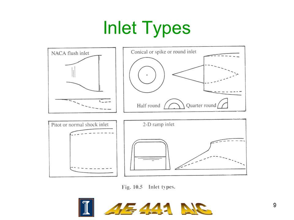 9 Inlet Types