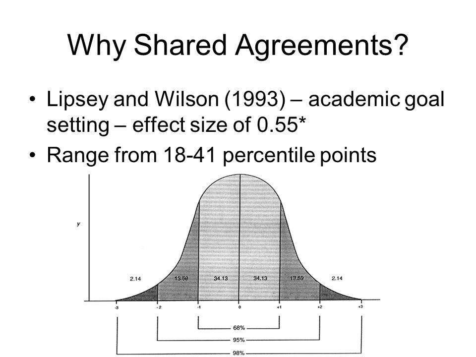 Why Shared Agreements.
