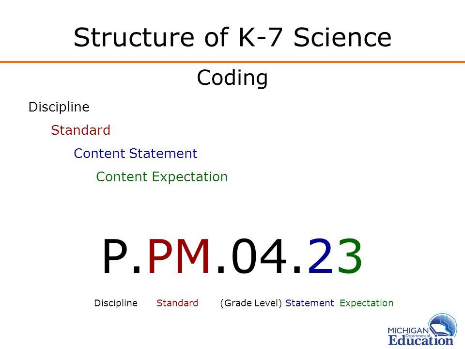 Coding Discipline Standard Content Statement Content Expectation P.PM.04.23 Discipline Standard (Grade Level) Statement Expectation
