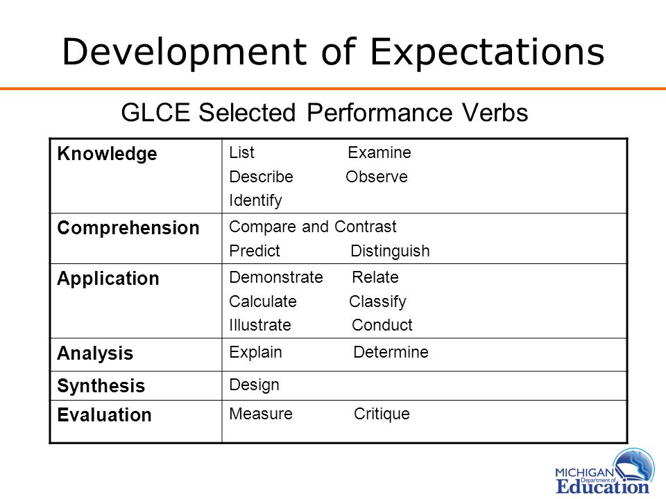 Development of Expectations GLCE Selected Performance Verbs Knowledge List Examine Describe Observe Identify Comprehension Compare and Contrast Predict Distinguish Application Demonstrate Relate Calculate Classify Illustrate Conduct Analysis Explain Determine Synthesis Design Evaluation Measure Critique