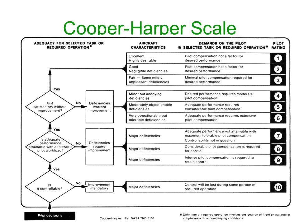 12 Cooper-Harper Scale