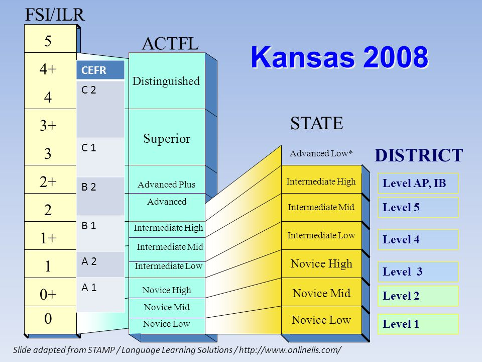 0 0+ 1 1+ 2 2+ 3 3+ 4 4+ 5 FSI/ILR Novice High Novice Mid Novice Low Intermediate High Intermediate Mid Intermediate Low Advanced Plus Advanced Superior Distinguished Novice Low Novice Mid Novice High Intermediate Low Intermediate Mid Intermediate High ACTFL STATE Kansas 2008 Level 5 DISTRICT Level 4 Level 3 Level 2 Level 1 Level AP, IB Slide adapted from STAMP / Language Learning Solutions / http://www.onlinells.com/ Advanced Low* CEFR C 2 C 1 B 2 B 1 A 2 A 1