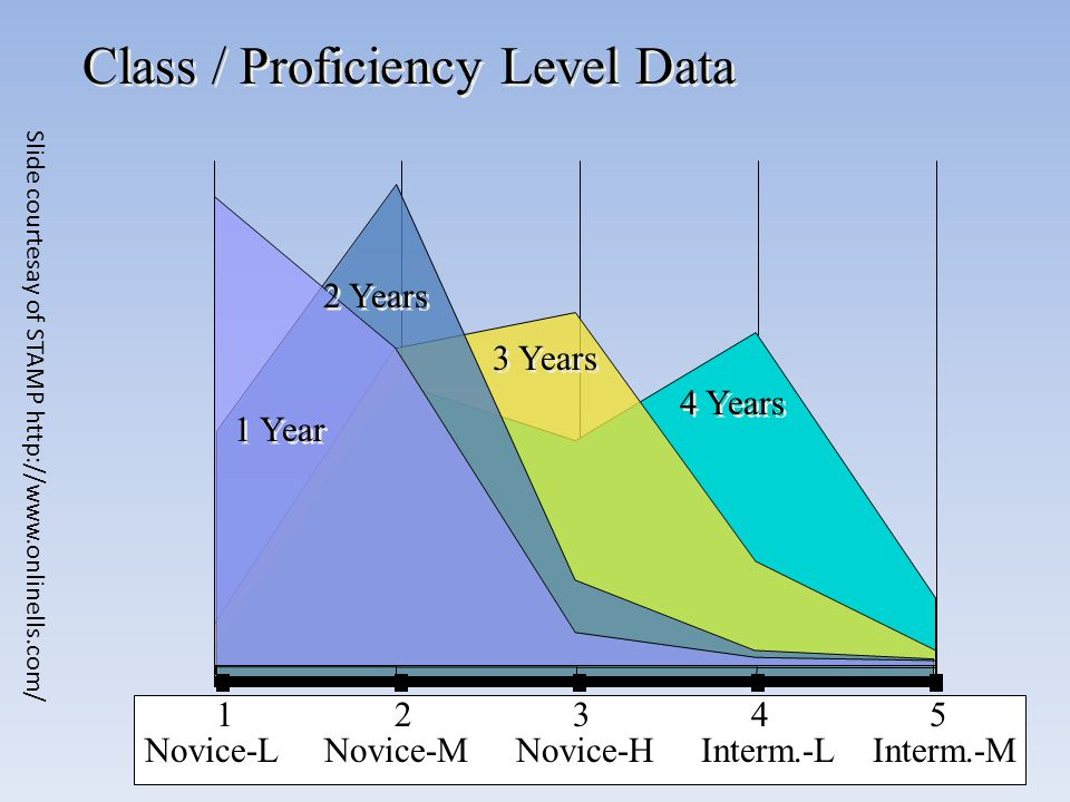 Class / Proficiency Level Data 12345 1 Year 2 Years 3 Years 4 Years 1 2 3 4 5 Novice-L Novice-M Novice-H Interm.-L Interm.-M Slide courtesay of STAMP http://www.onlinells.com/