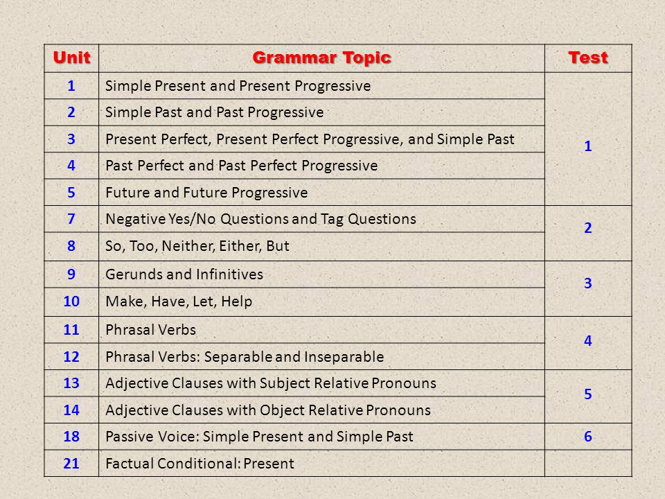 Unit Grammar Topic Test 1Simple Present and Present Progressive 1 2Simple Past and Past Progressive 3Present Perfect, Present Perfect Progressive, and Simple Past 4Past Perfect and Past Perfect Progressive 5Future and Future Progressive 7Negative Yes/No Questions and Tag Questions 2 8So, Too, Neither, Either, But 9Gerunds and Infinitives 3 10Make, Have, Let, Help 11Phrasal Verbs 4 12Phrasal Verbs: Separable and Inseparable 13Adjective Clauses with Subject Relative Pronouns 5 14Adjective Clauses with Object Relative Pronouns 18Passive Voice: Simple Present and Simple Past6 21Factual Conditional: Present