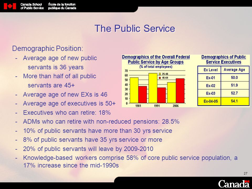 27 The Public Service Demographic Position: Average age of new public servants is 36 years More than half of all public servants are 45+ Average ag