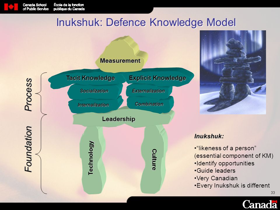 """33 Foundation Leadership Technology Culture Inukshuk: """"likeness of a person"""" (essential component of KM) Identify opportunities Guide leaders Very Can"""