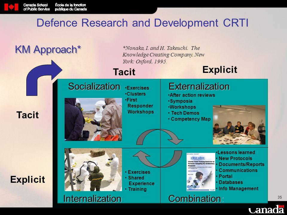 35 Defence Research and Development CRTI KM Approach* Tacit Explicit Tacit Explicit Socialization Combination: Externalization Internalization Interna