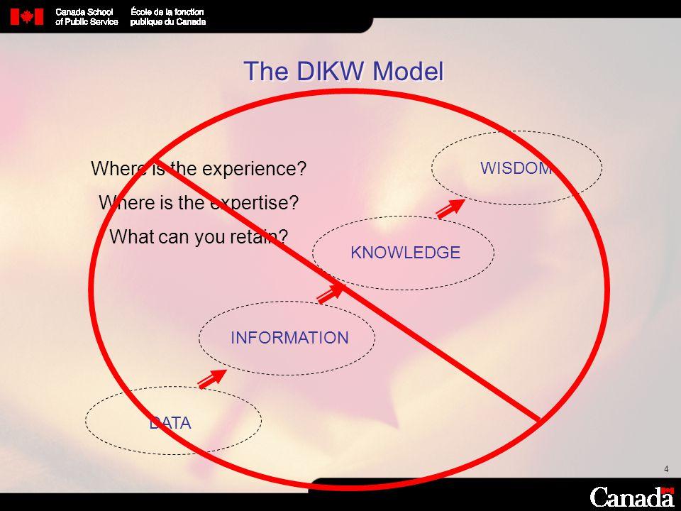 105 Paul McDowall Knowledge Management Advisor Canada School of Public Service 373 Sussex Drive, Ottawa, Ontario, K1N6Z2, Canada 613-995-3705 Paul.mcdowall@csps-efpc.gc.ca Interdepartmental Knowledge Management Forum: www.groups.yahoo.com/group/ikmf_figs
