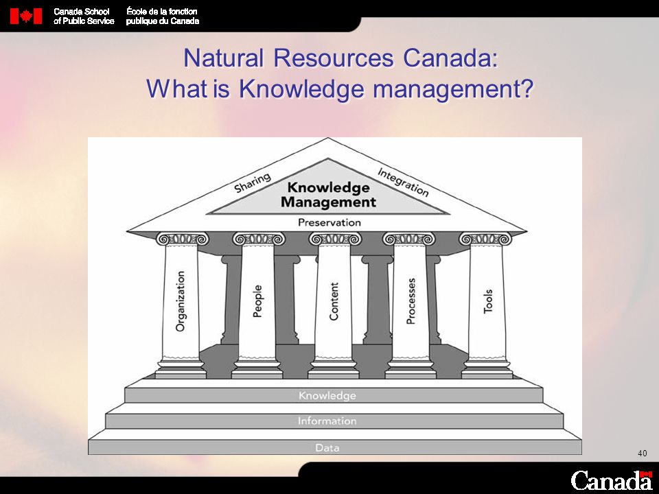 40 Natural Resources Canada: What is Knowledge management?