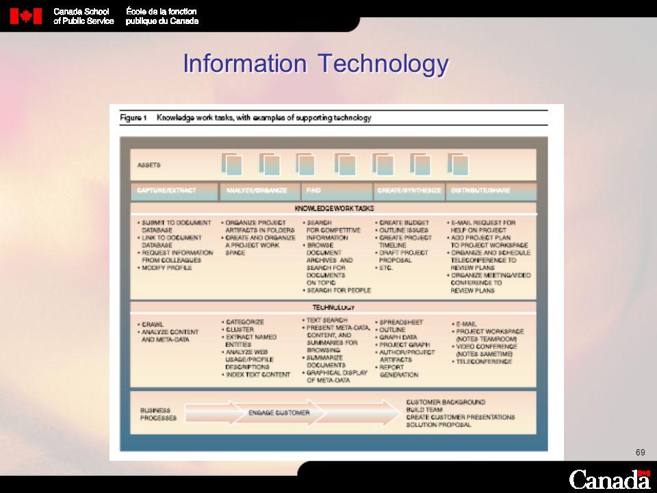 69 Information Technology