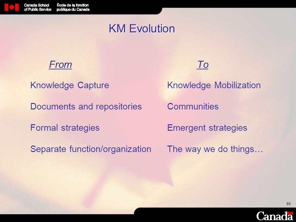 89 KM Evolution FromTo Knowledge CaptureKnowledge Mobilization Documentsand repositoriesCommunities Formal strategiesEmergent strategies Separate func