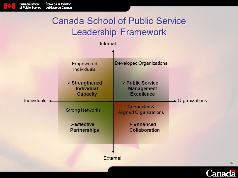 94 Canada School of Public Service Leadership Framework Empowered Individuals Developed Organizations Strong Networks Connected & Aligned Organization