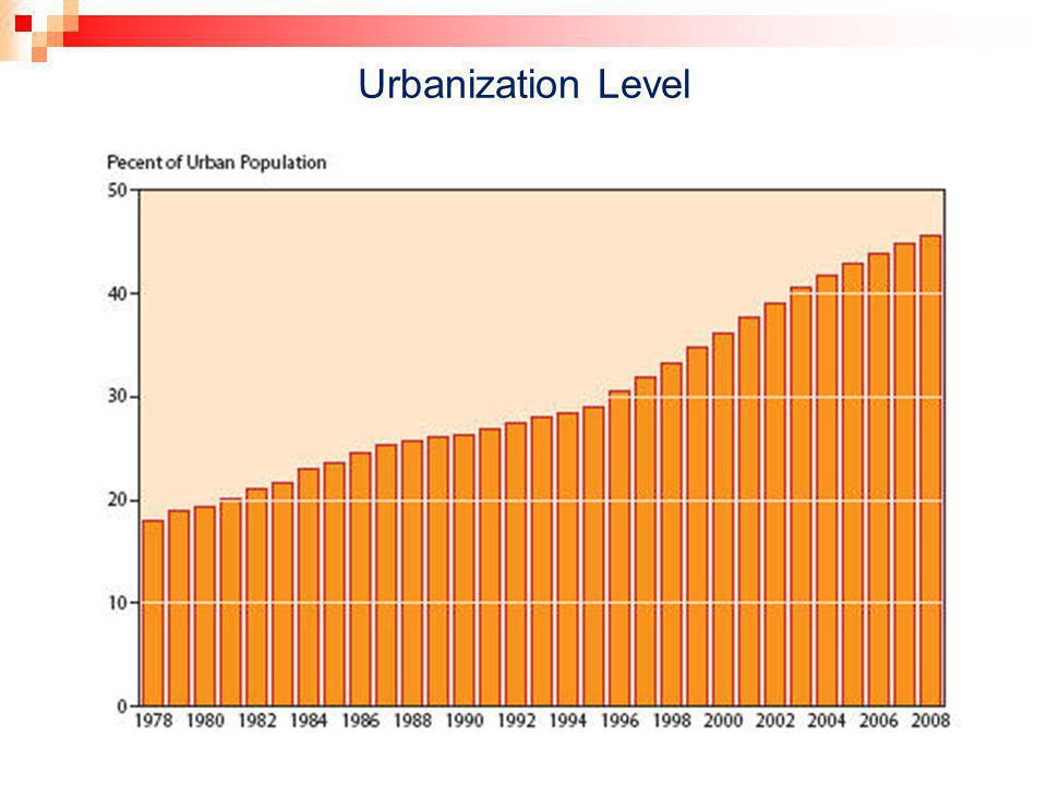 Urbanization Level