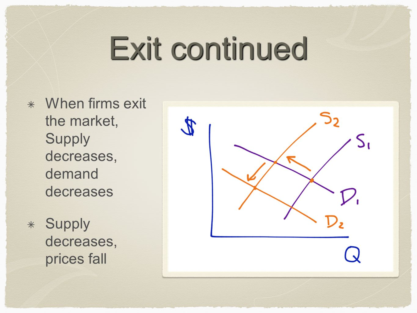 Exit continued When firms exit the market, Supply decreases, demand decreases Supply decreases, prices fall