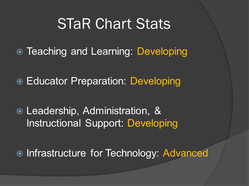 Current Status  6 Campuses  3,354 Students  $1,563 Technology expenditure per student  5:1 Student to computer ratio  1:1 Teacher to computer ratio  100% Campus STaR Chart Completion