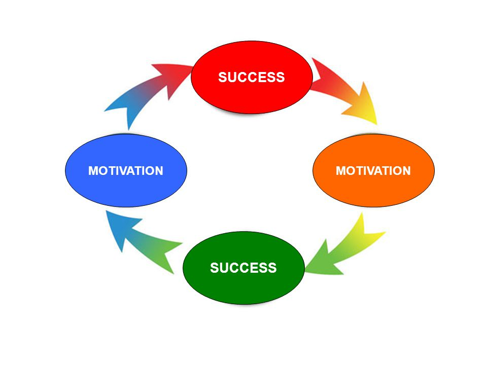 MOTIVATION SUCCESS MOTIVATION SUCCESS