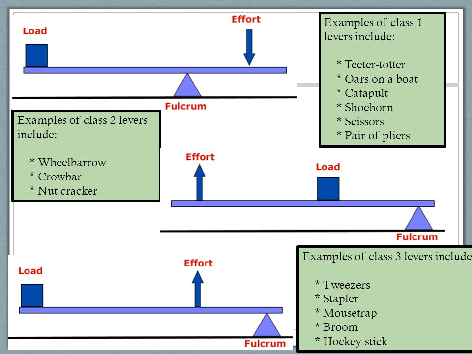Examples of class 2 levers include: * Wheelbarrow * Crowbar * Nut cracker Examples of class 1 levers include: * Teeter-totter * Oars on a boat * Catapult * Shoehorn * Scissors * Pair of pliers Examples of class 3 levers include: * Tweezers * Stapler * Mousetrap * Broom * Hockey stick