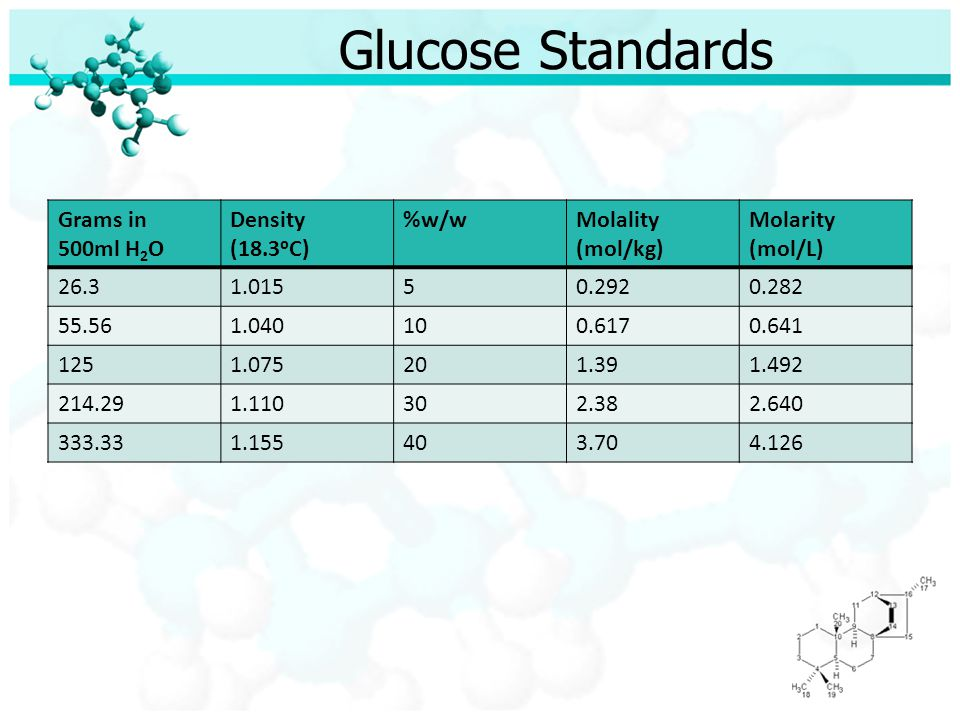 Glucose Standards Grams in 500ml H 2 O Density (18.3ᵒC) %w/wMolality (mol/kg) Molarity (mol/L) 26.31.01550.2920.282 55.561.040100.6170.641 1251.075201.391.492 214.291.110302.382.640 333.331.155403.704.126