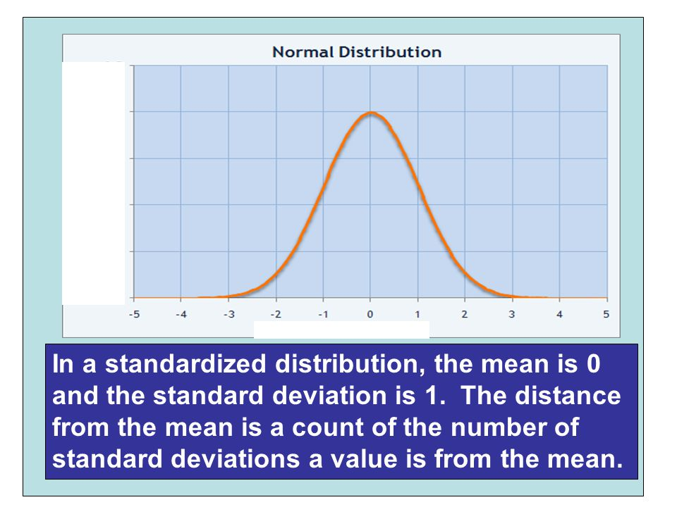 In a standardized distribution, the mean is 0 and the standard deviation is 1.