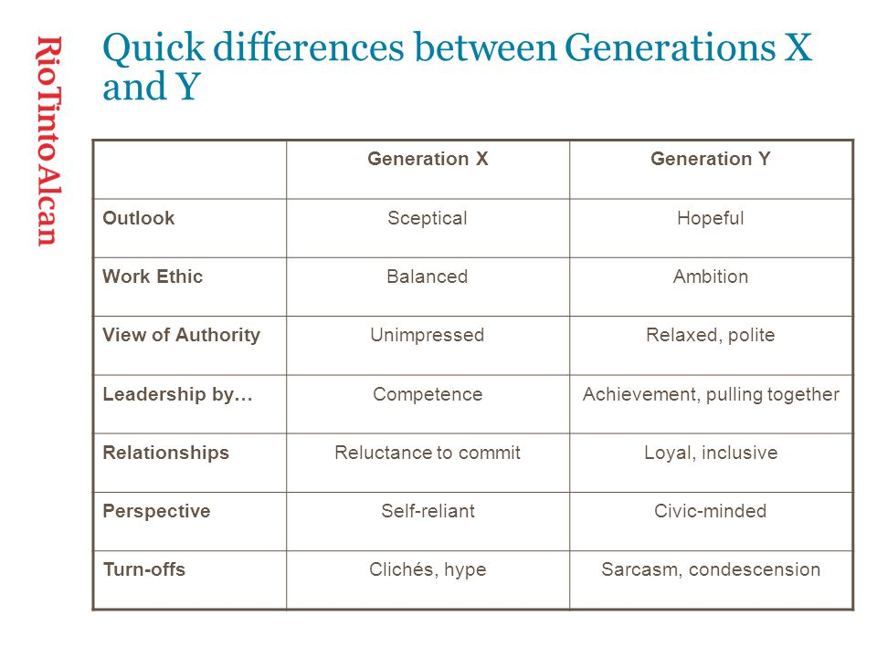 Quick differences between Generations X and Y Generation XGeneration Y OutlookScepticalHopeful Work EthicBalancedAmbition View of AuthorityUnimpressedRelaxed, polite Leadership by…CompetenceAchievement, pulling together RelationshipsReluctance to commitLoyal, inclusive PerspectiveSelf-reliantCivic-minded Turn-offsClichés, hypeSarcasm, condescension